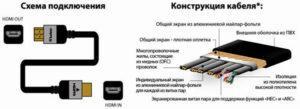 Устройство HDMI-кабеля
