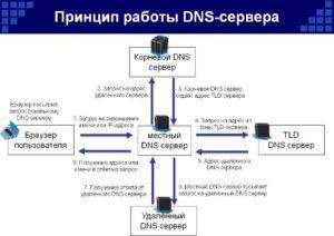Свежие DNS