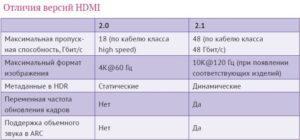 HDMI 2.1 – частота обновления
