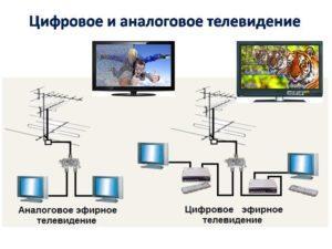 Отличие аналогового ТВ и цифры
